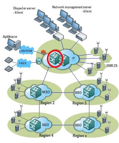 Trunková radiová síť Hytera