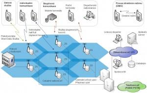 Hytera řešení radiové sítě TETRA