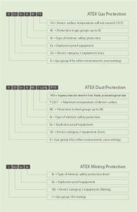 Přehled specifikace standardu ATEX