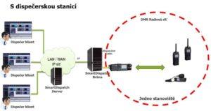 Příklad řešení dispečerské aplikace SmartDispatch pro jednoduchou radiovou síť s jedinou základnovou stanici