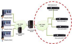 Aplikace SmartDispatch umožňuje ovládat převaděče Hytera