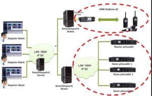 Komplexní řešení pro rozsáhlé radiové sítě s převaděči propojenými do multi-site.