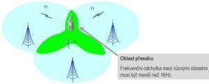 Synchronní radiové sítě vyžadují pro svůj provoz vysokou přesnost nastavení frekvencí a frekvenční stabilitu základnových stanic