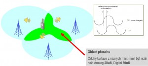 Synchronní radiové sítě vyžaduje přesné vyrovnání fázového posunu v oblastech překrytí radiové signálu z různých základnových stanic