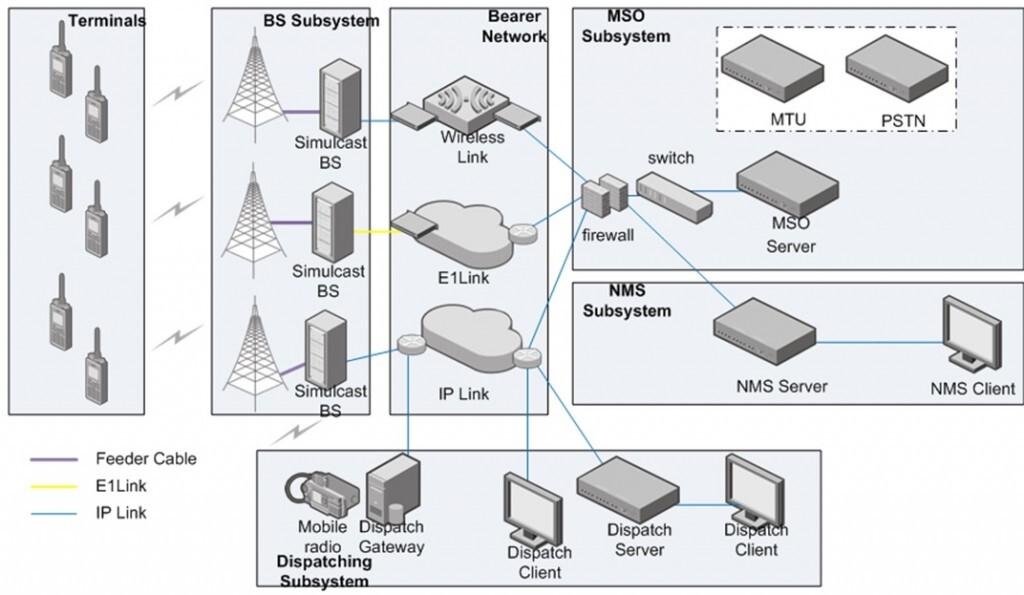 Architektura synchronní radiové sítě Hytera DS-6310. Digitální synchronní radiové sítě efektivně využívají frekvenční spektrum. Rozsáhlé území lze pokrýt na jednom duplexním páru.
