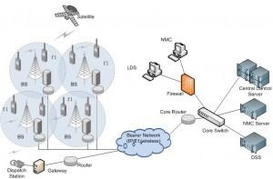 Architektura simulcastové radiové sítě Hytera