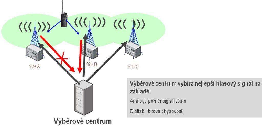Schéma výběru nejlepší signálu v simulcast synchronní radiové síti Hytera DS-6310