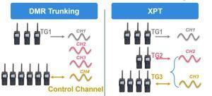 Srovnání DMR Tier III a XPT trunkového řešení