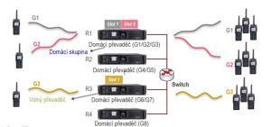Systém přiřazení hovorového kanálu v digitální trunkovém systému Hytera XPT