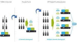 Možnost rozšiřování kapacity radiové sítě Hytera
