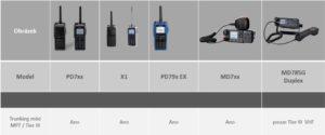 Radiostanice pro Hytera DMR Tier III