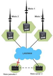 Zálohování MSO pro bezpečné spojení