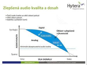 Kvalita hovoru v radiových sítích dle standardu DMR