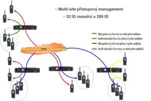 Hytera řízení provozu převaděčů v Multi-Site režimu