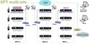 Hytera XPT multi.site radiové sítě