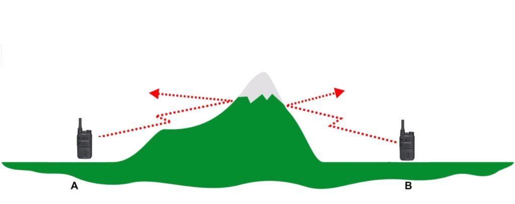 Dosah vysílačky při direktní komunikaci snižují terénní překážky