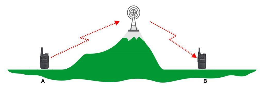 Jak komunikují vysílačky přes základnovou stanici neboli převaděč