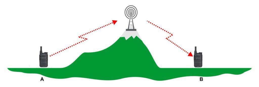 Vylepšený dosah vysílaček při používání převaděče