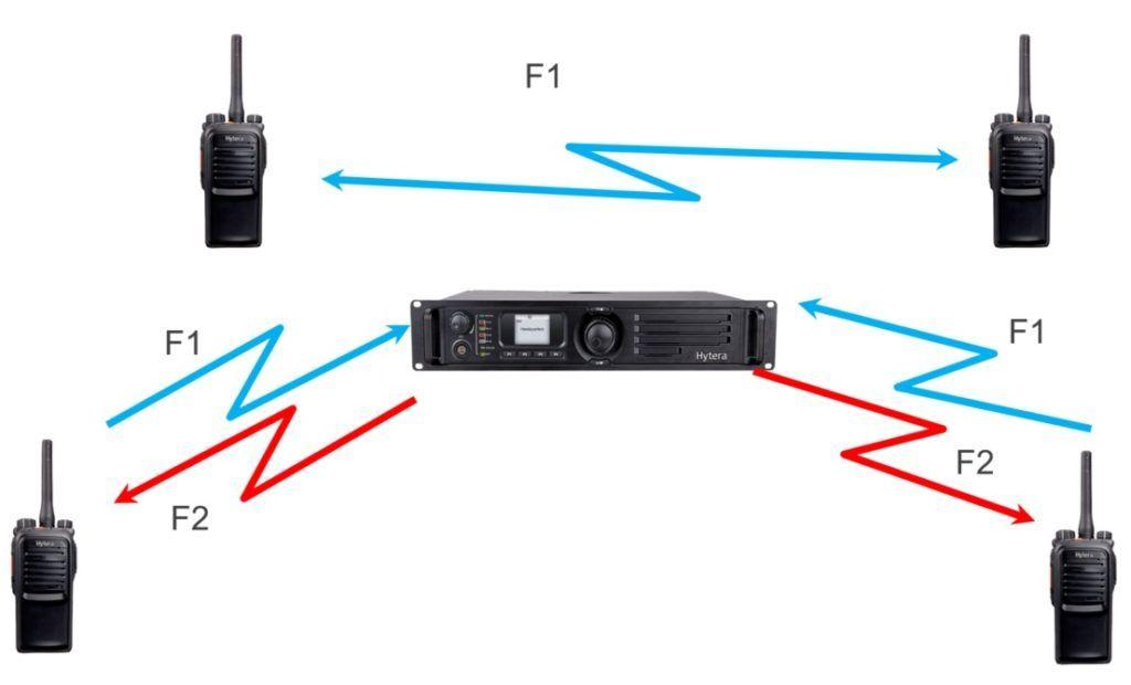 Srovnání komunikace - vysílačky komunikují přímo a přes převaděč