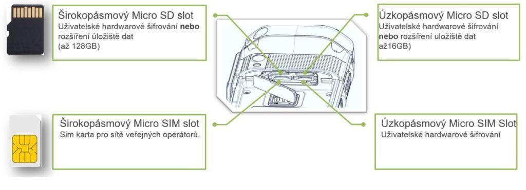 LTE radiostanice Hytera nabízí 4 sloty pro SIM karty rozšíření paměti mobilního zařízení