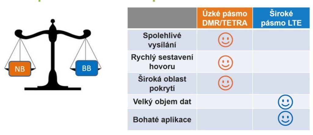Srovnání předností úzkopásmových technologií DMR a a TETRA a širokopásmové LTE