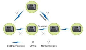 Automatické propojení Ad Hoc převaděčů Hytera E-Pack100 využívá technologii MESH