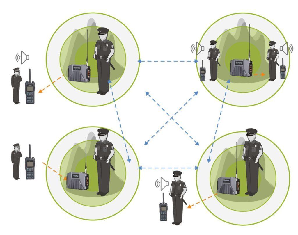 Pokrytí rozsáhlého území signálem radiové sítě při využití Ad Hoc převaděčů Hytera E-Pack100 s technologií MESH
