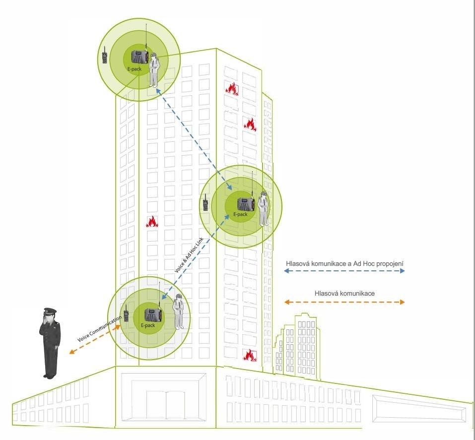 Příklad nasazení Ad Hoc převaděčů Hytera E-Pack100 při požáru výškové budovy