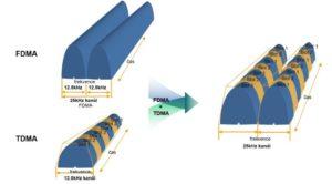 Hytera E-Pack100 kombinuje digitální technologie přístupu ke kanálu TDMA a FDMA a efektivně využívá frekvenční kanál