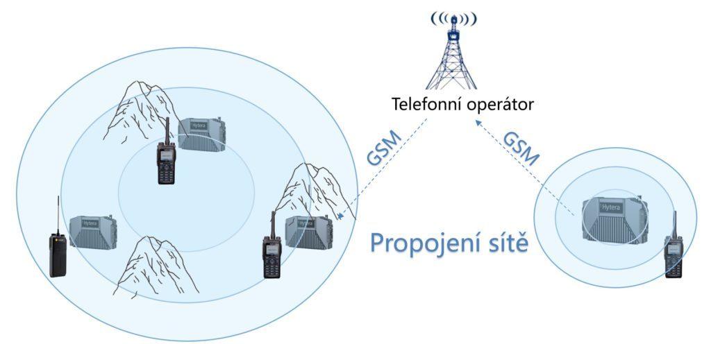 Převaděče Hytera E-Pack100 umožňují záložní propojení přes síť GSM