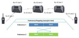 Schéma přenosu hovoru přes Ad Hoc převaděče Hytera E-Pack100