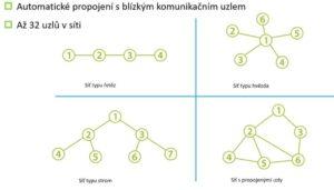 Technologie Hytera E-Pack100 podporuje různé síťové topologie pro vzájemné propojení