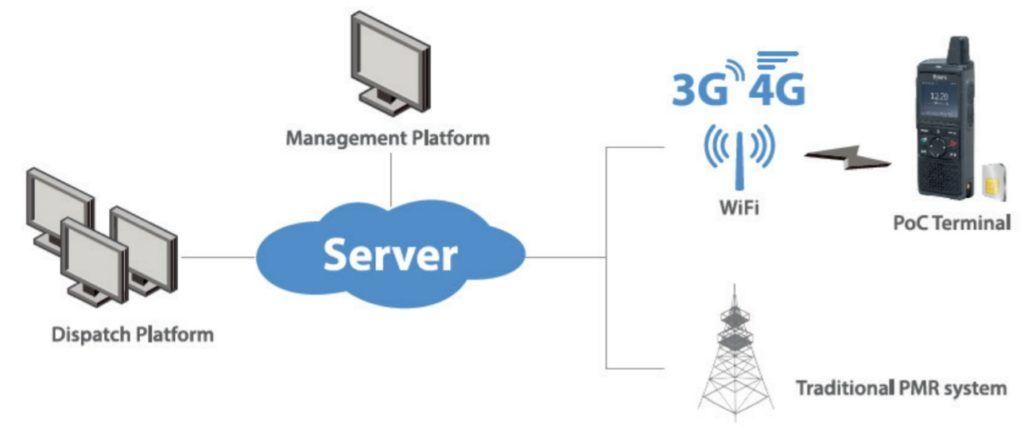 PoC vysílačky Hytera PNC370 dosah bez omezení - využívají WiFi a LTE