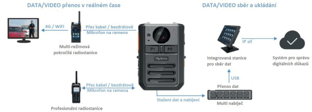 Možnosti sběru a uložení dat z osobní kamery