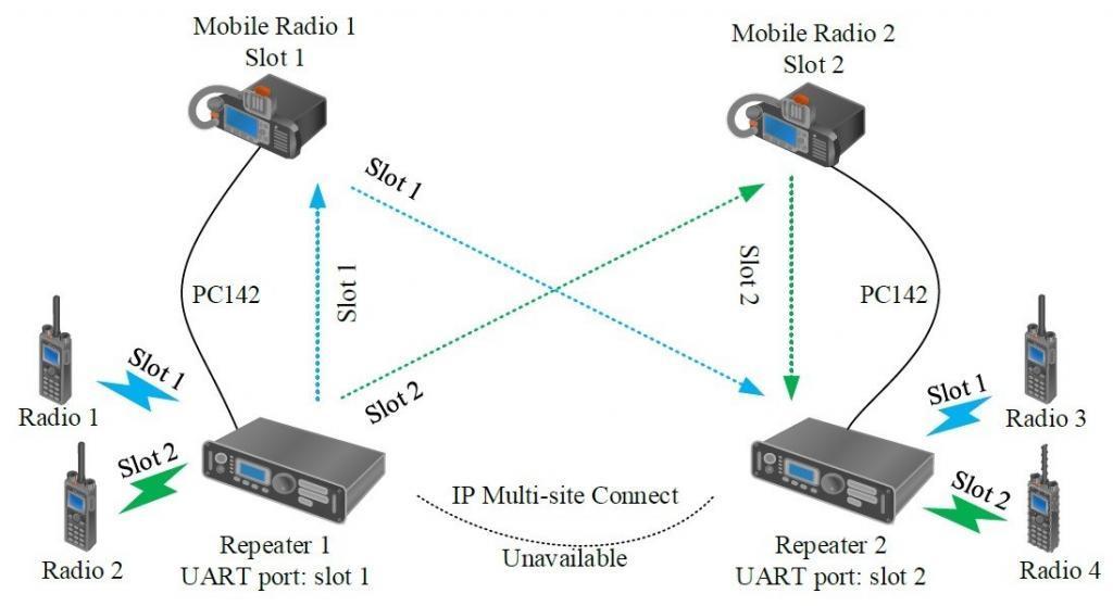 Ilustrace propojení převaděčů Hytera pomocí vozidlové radiostanice MD785i