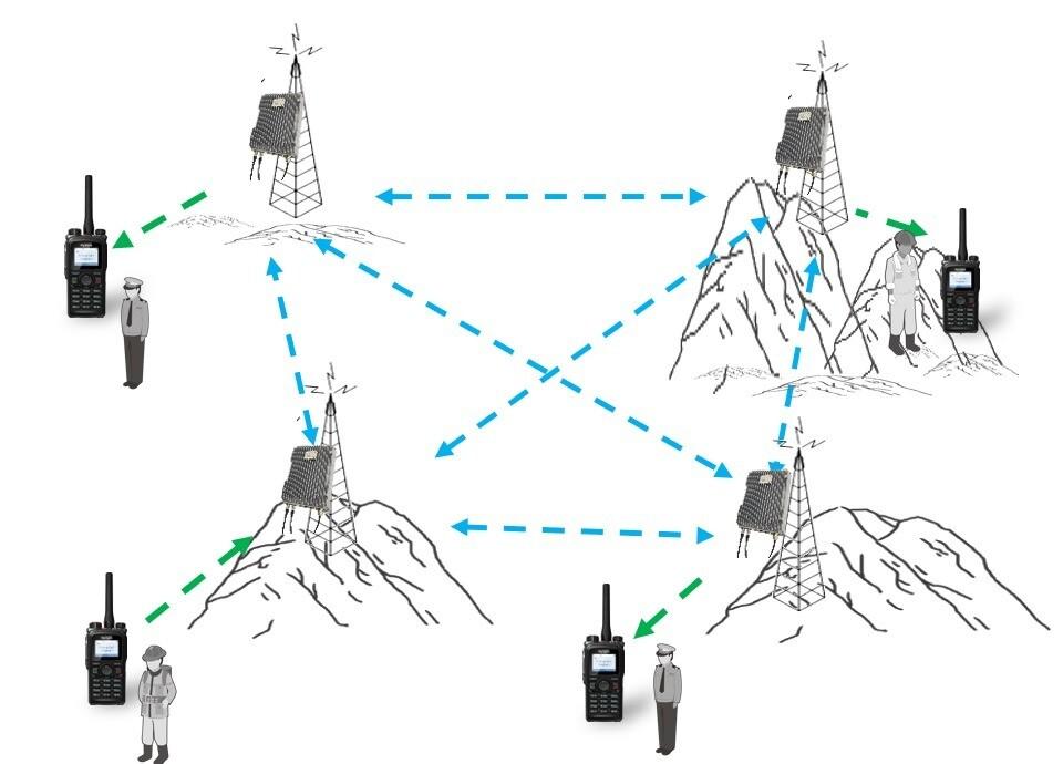 Ad Hoc radiokomunikační systém Hytera ES-100 využívá technologie MESH. Automaticky zajistí spojení na rozsáhlém území propojením až 32 základnových stanic