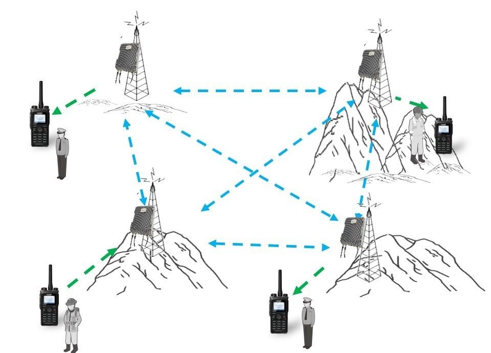 Topologie řešení Hytera ES-100 využívající technologii MESH
